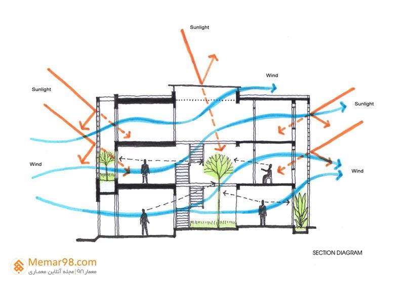 طراحی سازه های موقت